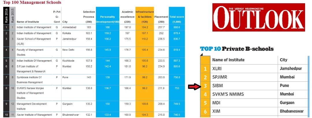 top-ten-bschools-india